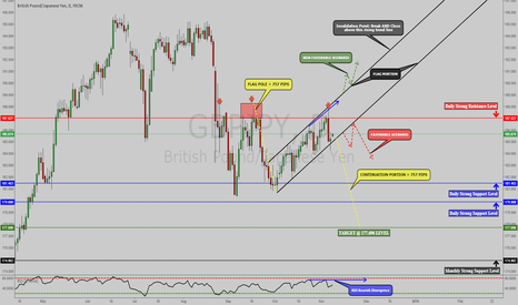 GBPJPY: GBPJPY: BEARISH FLAG PATTERN FORMED, WAITING FOR BREAKOUT [D]!!!