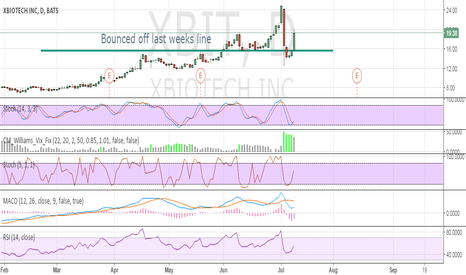 XBIT: Bounced off last weeks line