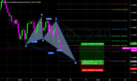 GBPNZD: GBPNZD 4H BUTTERFLY PATTERN
