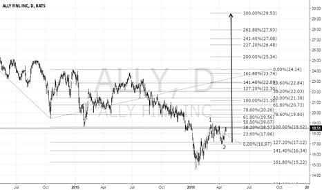 ALLY: Ally Financial Inc. ALLY buy setup