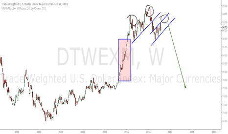 DTWEXM: USD On Trade Weighted Basis.