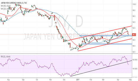 JXY: JPY Index sur support