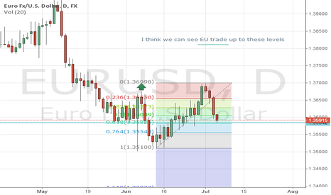 EURUSD: Could see a rally in the EU