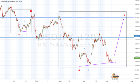 USDJPY: Potential 1000 Pips from Repeating Pattern
