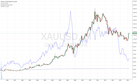 XAUUSD: Gold and Oil