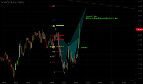 EURUSD: M5 Gartley Transition to Bearish Crab