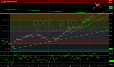 DXY: 83.19 would only be a 236 retrace of the May low
