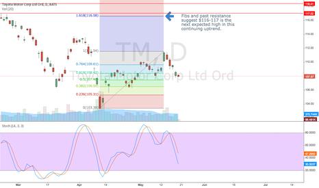 TM: Next high $116-$117