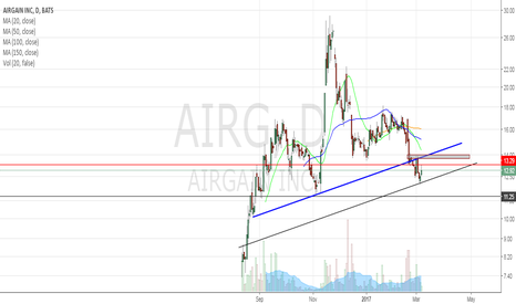 AIRG: daily