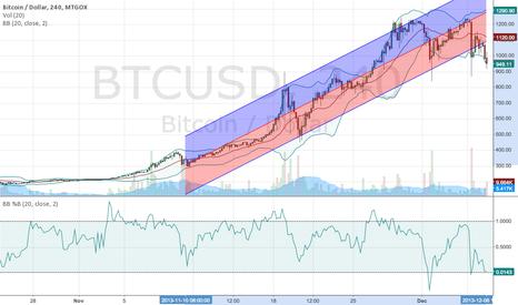 BTCUSD: BITCOIN bearish long term