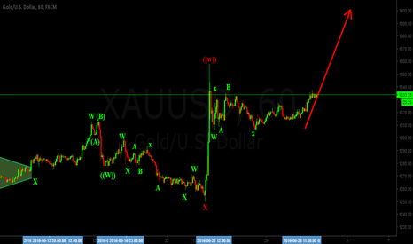 XAUUSD: XAUUSD GOLD FORECAST WAVE COUNT