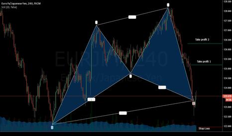 EURJPY: Cypher Bullish Pattern in EUR - YPJ