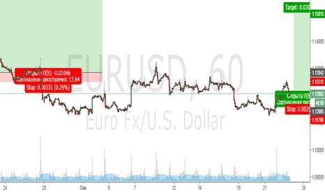 EURUSD: Скорее всего вверх