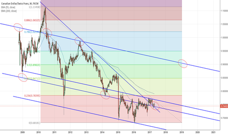 CADCHF: CAD/CHF Long Term View