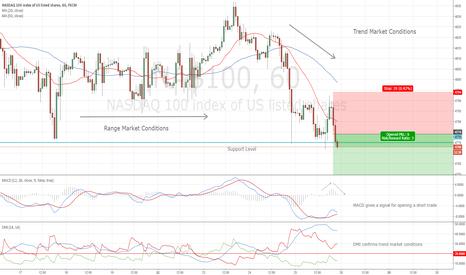 NAS100: NASDAQ Open Short Trades