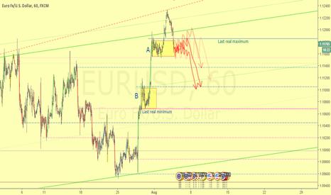 EURUSD: Trap market scheme being constructed