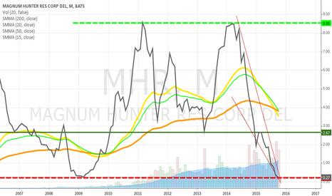 MHR: Will MHR bounce soon?