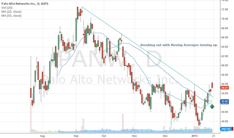 PANW: Broke out