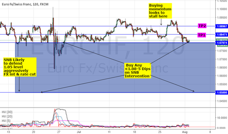 EURCHF: LONG EURCHF: POSSIBLE SNB INTERVENTION AT THE 1.08 HANDLE