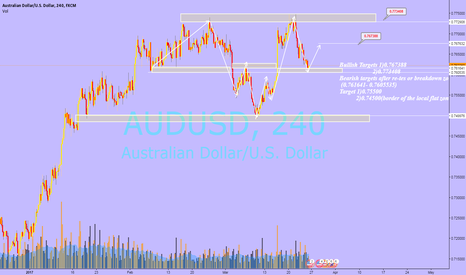 AUDUSD:  AUDUSD Bullish correction