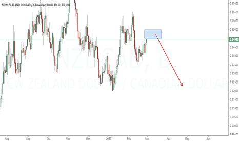 NZDCAD: I am going to sell NZDCAD