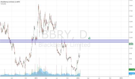 BBRY: Basic BBRY Supply Zone
