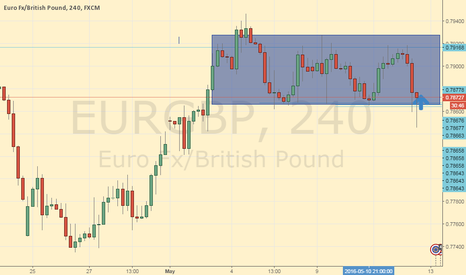 EURGBP: eurgbp range trade opportunities