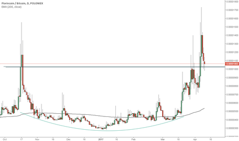 FLOBTC: FlorinCoin important level to watch