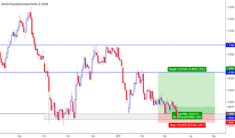 GBPAUD: Ready to get on the Bull?
