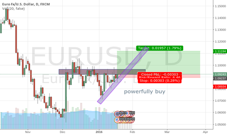 EURUSD: eu breake to up