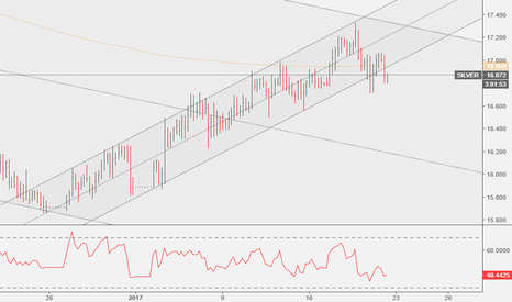 SILVER: SILVER: Channel Broken 4H