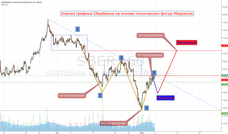 SBER: Анализ графика Сбербанка на основе технических фигур Меррилла