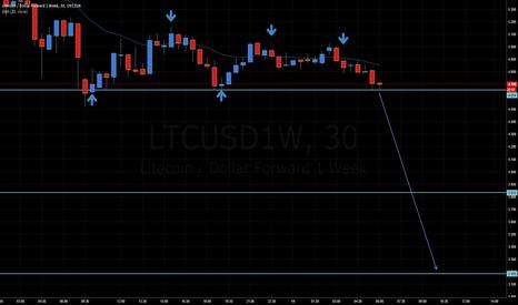 LTCUSD1W: C'mon LTC, let's break down.