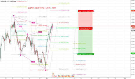 USDJPY: Cypher Completed. Watch Price Action