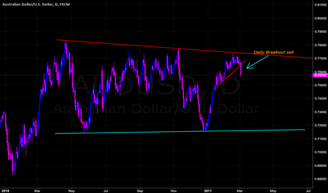 AUDUSD: AUD Selling Pressure, Follow the trend