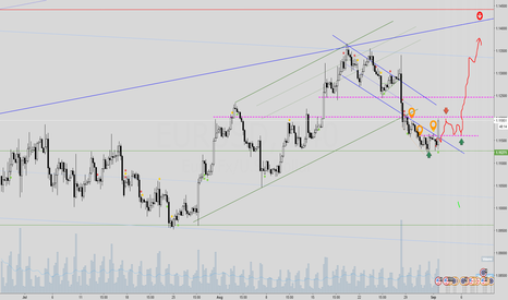 EURUSD: EURUSD  TARGET HIT AND HOW CORRECTION WILL BE DONE