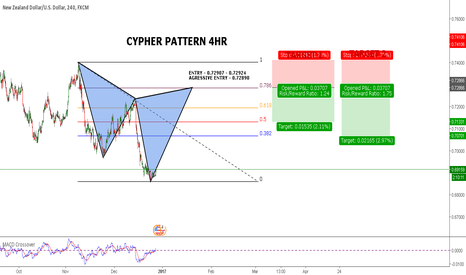 NZDUSD: H4 Cypher Pattern