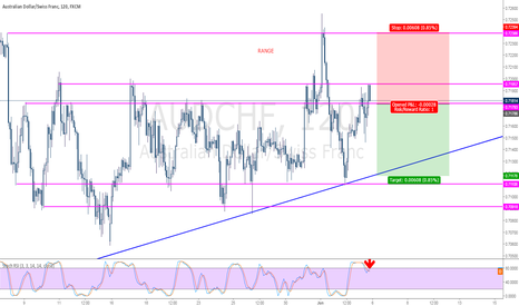 AUDCHF: AUDCHF Sell TOP OF THE RANGE
