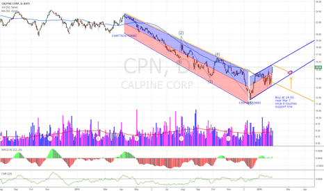 CPN: CPN forming trend reversal