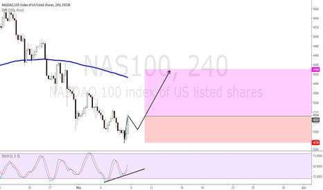 NAS100: Trade buy NASDAQ by retrace, bullish divergence, target EMA200