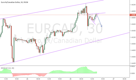 EURCAD: EURCAD - small short