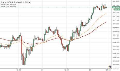 EURUSD: EURUSD long short term