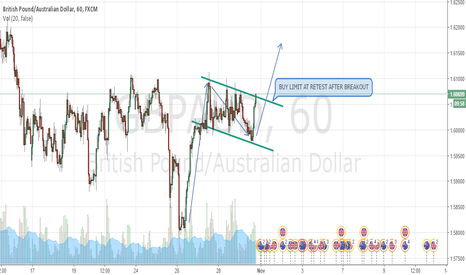 GBPAUD: GBPAUD - LONG OPPORTUNITY