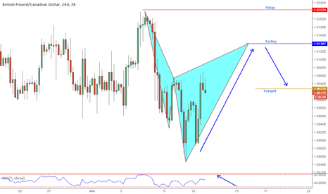 GBPCAD: GBPCAD Short entry on potential bearish Cypher pattern