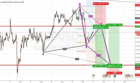 AUDUSD: AUDUSD waiting complete retracement...