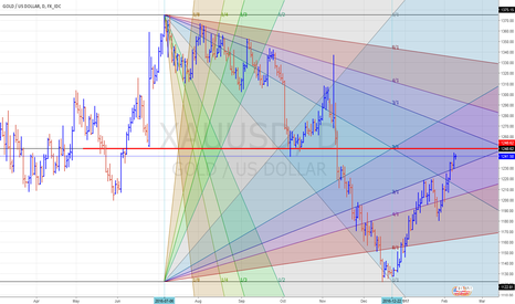 XAUUSD: GANN TEORY ON XAUUSD Daily