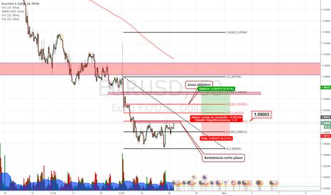 EURUSD: Oportunidad EUR/USD