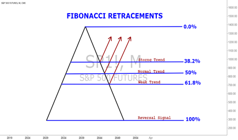 SP1!: Fibonacci Retracement