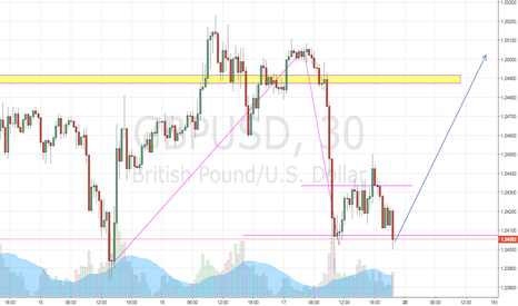 GBPUSD: possible double bottom