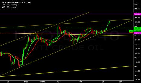 USOIL: WTI OIL BUY